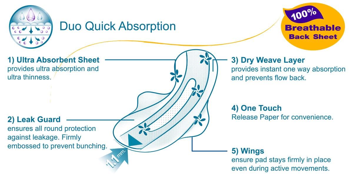 Sanita Premium Dry Weave Ultra Thin Wing 24.5 cm